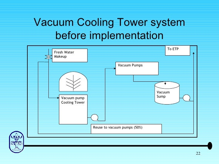 cooling system essay Refrigeration compressors and air conditioning  mechanical units that form the heart of industrial cooling  they rely on lubricant in the system to .