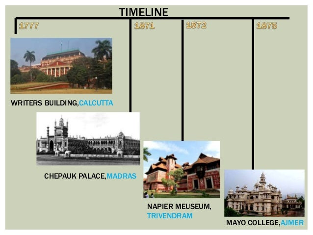 Colonisation Of India British