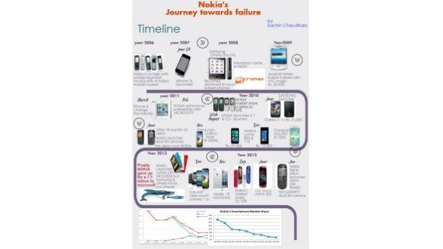 Journey Nokia's Nokia's Nokia's Journey Journey Nokia's