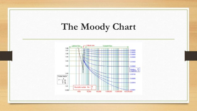 Fluid dynamics 10 the moody chart ccuart Gallery
