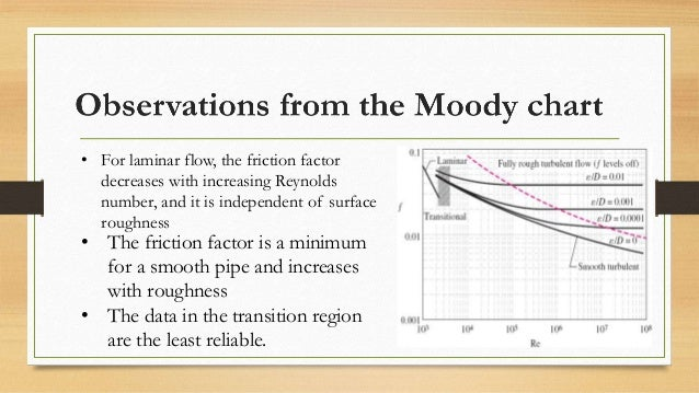 Fluid dynamics the moody chart 11 ccuart Image collections
