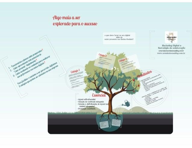 Colaboração e Marketing Digital