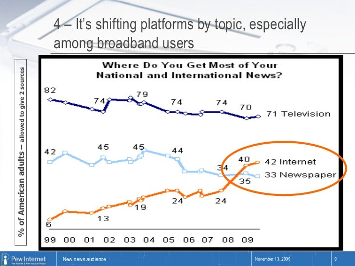 % of American adults –  allowed to give 2 sources 4 – It's shifting platforms by topic, especially among broadband users