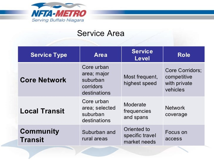 Nfta Metro Route Restructuring