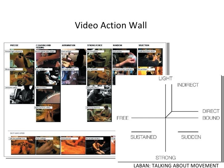 Video Action Wall LABAN: TALKING ABOUT MOVEMENT