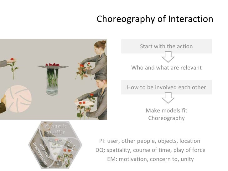 Choreography of Interaction Start with the action Who and what are relevant How to be involved each other Make models fit ...