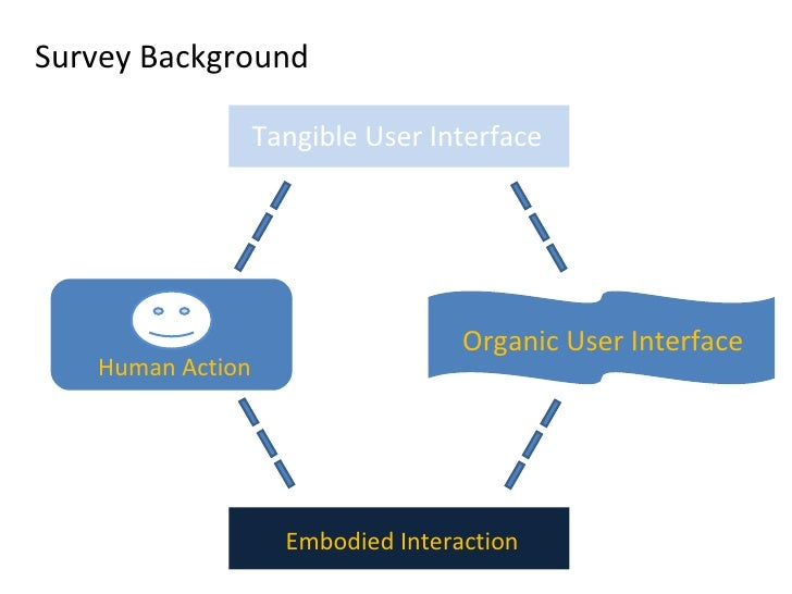 Survey Background Human Action Tangible User Interface Organic User Interface Embodied Interaction