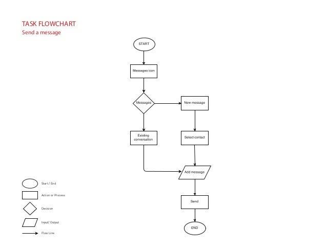 Pinterest Redesign Process Book