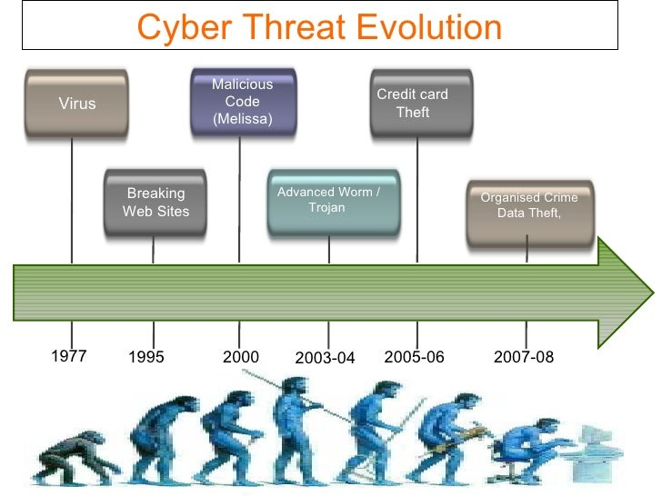 The evolution of cybercrime from past to the present
