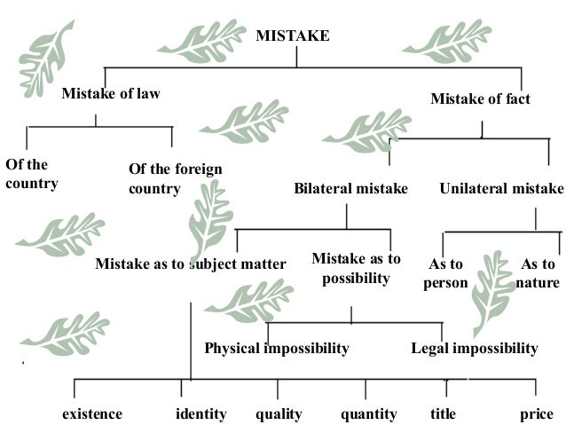 Mistake of Law and Mistake of Fact