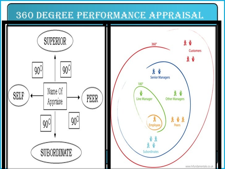 performace appraisal methods in relience maruti infosis Performance appraisal method wipro maruti udyog infosys hcl technologies reliance industries wyeth consumer health (wch) issues in appraisal system formal and informal what methods whose performance when to evaluate appraisal who are the raters design what problems.