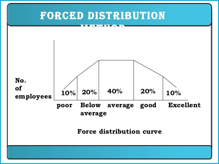 forced distribution method Types of performance appraisal methods include comparative standards (such  as, simple ranking, paired comparison, forced distribution) and absolute.