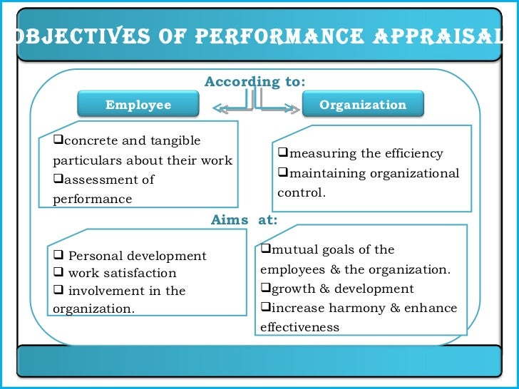 Performance appraisal ppt hrm for Performance objective template