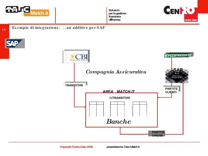 Esempio di integrazione:  …un additivo per SAP C/TRANSITORI FATTURAZIONE FATTURAZIONE PARTITE CHIUSE PARTITE CHIUSE PARTIT...