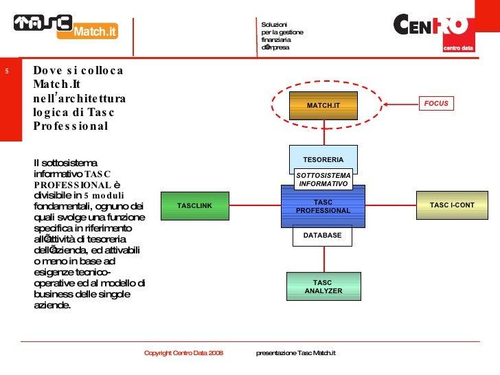 Dove si colloca Match.It nell'architettura logica di Tasc Professional <ul><li>Il sottosistema informativo  TASC PROFESSIO...