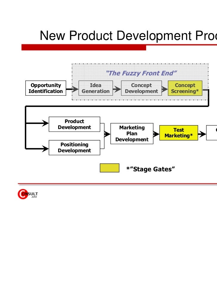 thesis on new product development Literature exists on the topics of new product development (npd),  this thesis focuses on the specific topic of the npd process and its impact.
