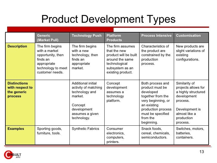 Product development examples for Company product development