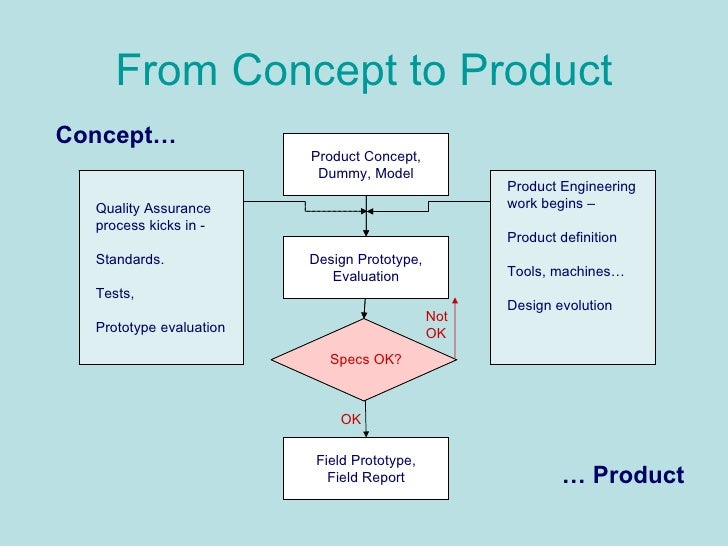 New product development for Product design prototype