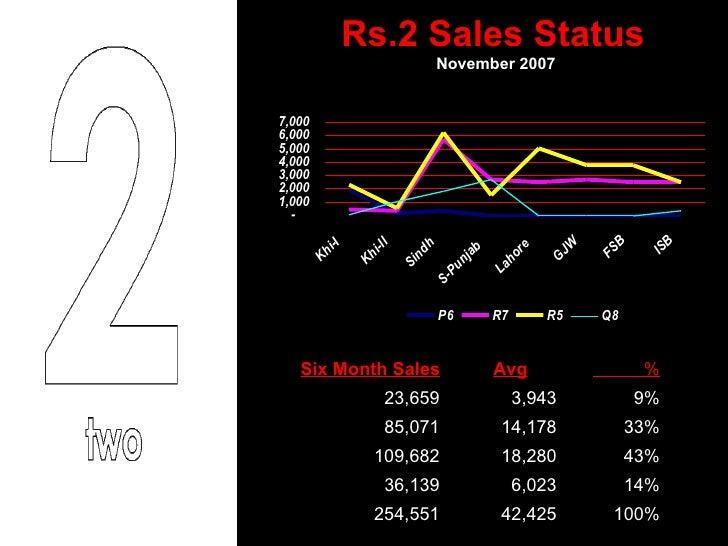 Rs.2 Sales Status  November 2007  100% 42,425  254,551  14% 6,023  36,139  43% 18,280  109,682  33% 14,178  85,071  9% 3,9...