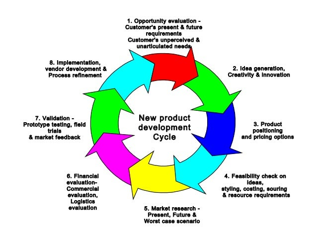 New product development cycle model