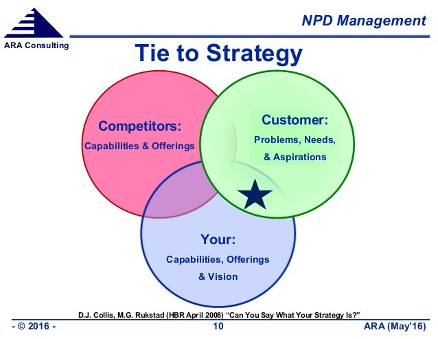 NPD Management ARA (May'16)- © 2016 - 10 ARA Consulting Tie to Strategy Competitors: Capabilities & Offerings Your: Capabi...
