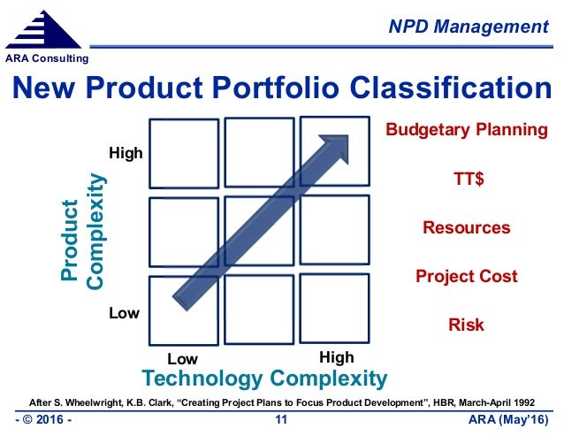 NPD Management ARA (May'16)- © 2016 - 11 ARA Consulting New Product Portfolio Classification Product Complexity Technology...