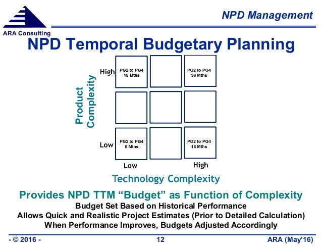 """NPD Management ARA (May'16)- © 2016 - 12 ARA Consulting NPD Temporal Budgetary Planning Provides NPD TTM """"Budget"""" as Funct..."""