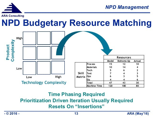 NPD Management ARA (May'16)- © 2016 - 13 ARA Consulting NPD Budgetary Resource Matching Resources Model Bottoms-Up Actual ...