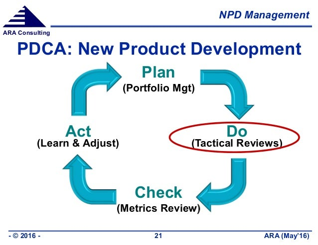 NPD Management ARA (May'16)- © 2016 - 21 ARA Consulting PDCA: New Product Development Plan (Portfolio Mgt) Do (Tactical Re...