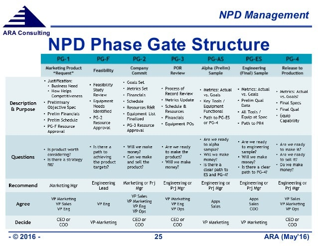NPD Management ARA (May'16)- © 2016 - 25 ARA Consulting NPD Phase Gate Structure