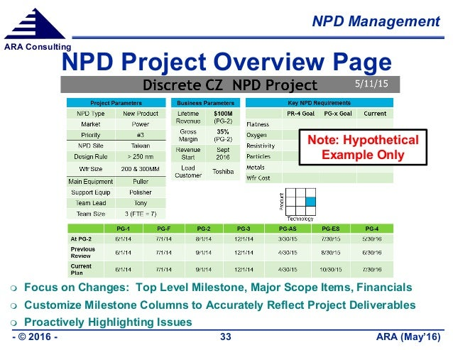 NPD Management ARA (May'16)- © 2016 - 33 ARA Consulting NPD Project Overview Page  Focus on Changes: Top Level Milestone,...