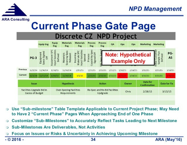 """NPD Management ARA (May'16)- © 2016 - 34 ARA Consulting Current Phase Gate Page  Use """"Sub-milestone"""" Table Template Appli..."""