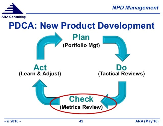 NPD Management ARA (May'16)- © 2016 - 42 ARA Consulting PDCA: New Product Development Plan (Portfolio Mgt) Do (Tactical Re...