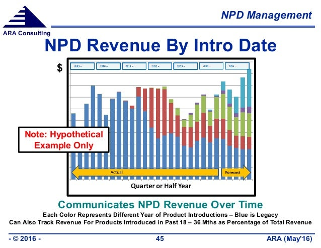 NPD Management ARA (May'16)- © 2016 - 45 ARA Consulting NPD Revenue By Intro Date $ Communicates NPD Revenue Over Time Eac...