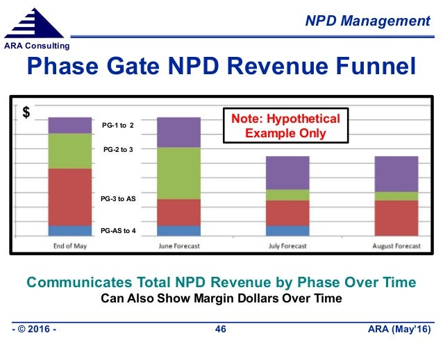 NPD Management ARA (May'16)- © 2016 - 46 ARA Consulting Phase Gate NPD Revenue Funnel PG-1 to 2 PG-2 to 3 PG-3 to AS PG-AS...