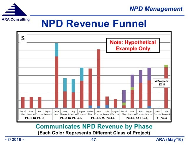 NPD Management ARA (May'16)- © 2016 - 47 ARA Consulting NPD Revenue Funnel Communicates NPD Revenue by Phase (Each Color R...
