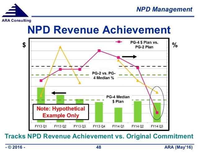 NPD Management ARA (May'16)- © 2016 - 48 ARA Consulting NPD Revenue Achievement Tracks NPD Revenue Achievement vs. Origina...