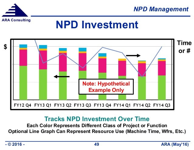 NPD Management ARA (May'16)- © 2016 - 49 ARA Consulting NPD Investment Tracks NPD Investment Over Time Each Color Represen...