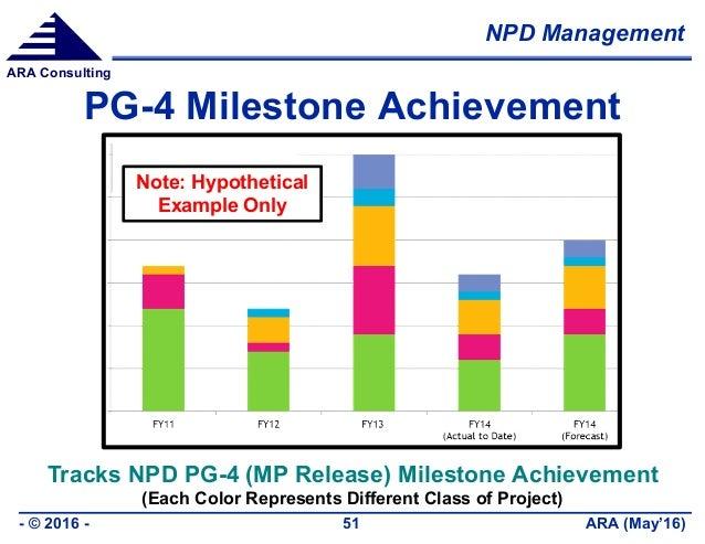 NPD Management ARA (May'16)- © 2016 - 51 ARA Consulting PG-4 Milestone Achievement Tracks NPD PG-4 (MP Release) Milestone ...