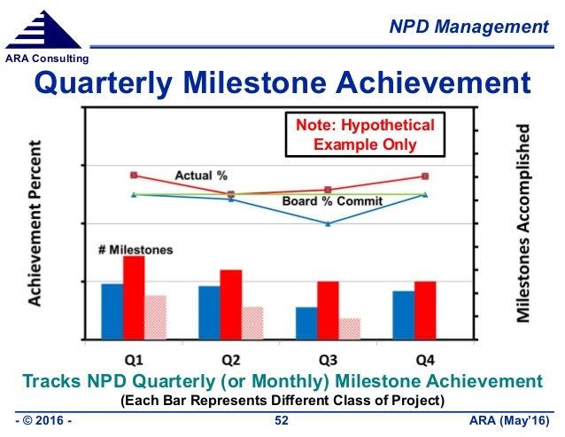 NPD Management ARA (May'16)- © 2016 - 52 ARA Consulting Quarterly Milestone Achievement Tracks NPD Quarterly (or Monthly) ...