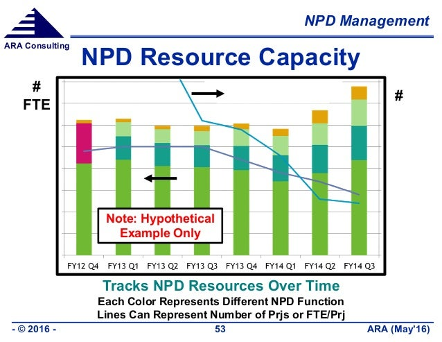 NPD Management ARA (May'16)- © 2016 - 53 ARA Consulting NPD Resource Capacity Tracks NPD Resources Over Time Each Color Re...