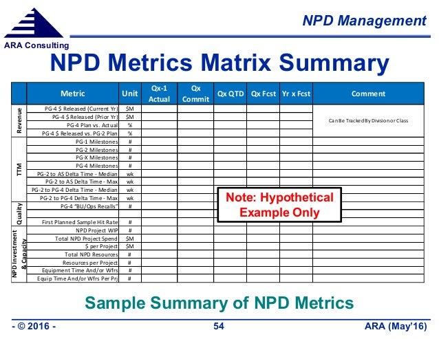 NPD Management ARA (May'16)- © 2016 - 54 ARA Consulting NPD Metrics Matrix Summary Metric Unit Qx-1 Actual Qx Commit Qx QT...