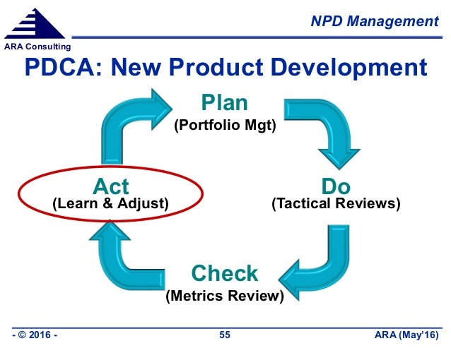 NPD Management ARA (May'16)- © 2016 - 55 ARA Consulting PDCA: New Product Development Plan (Portfolio Mgt) Do (Tactical Re...