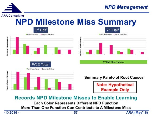 NPD Management ARA (May'16)- © 2016 - 57 ARA Consulting NPD Milestone Miss Summary Records NPD Milestone Misses to Enable ...
