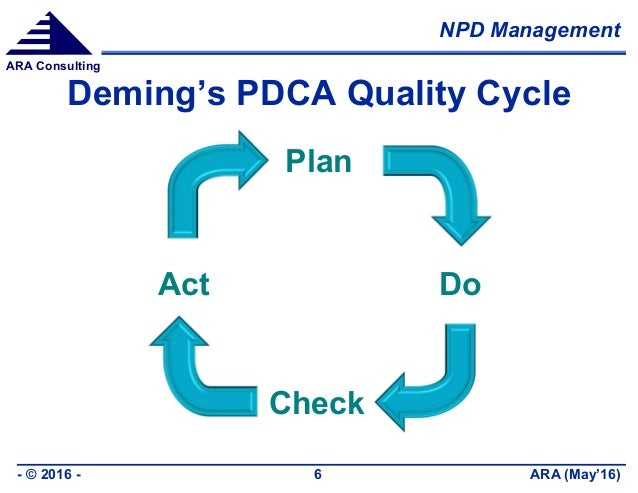 NPD Management ARA (May'16)- © 2016 - 6 ARA Consulting Deming's PDCA Quality Cycle Plan Do Check Act