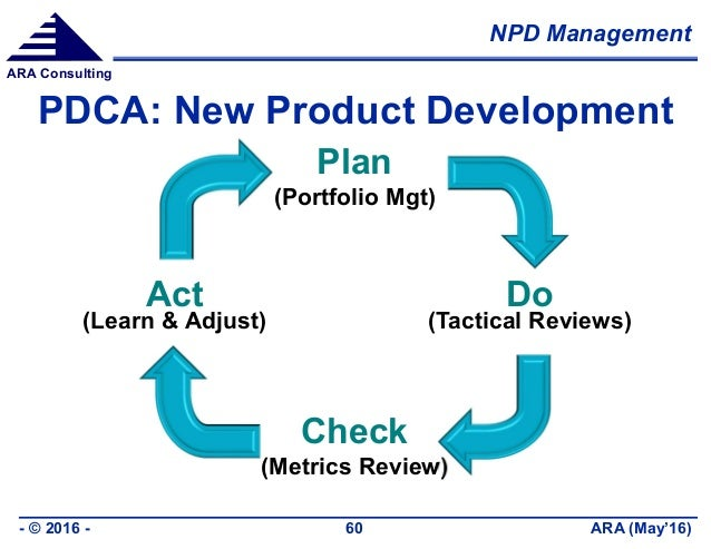 NPD Management ARA (May'16)- © 2016 - 60 ARA Consulting PDCA: New Product Development Plan (Portfolio Mgt) Do (Tactical Re...