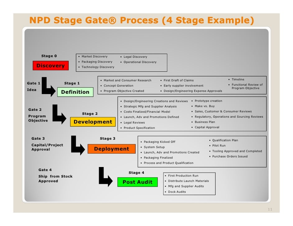 npd- stage gate presentation, Presentation templates