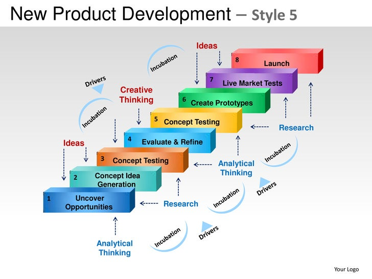 New product development strategy style 5 powerpoint for Company product development