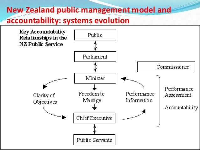 new public management thesis Outputs and performance measures a case study of two new zealand public sector organisations _____ a thesis submitted in partial fulfilment of.