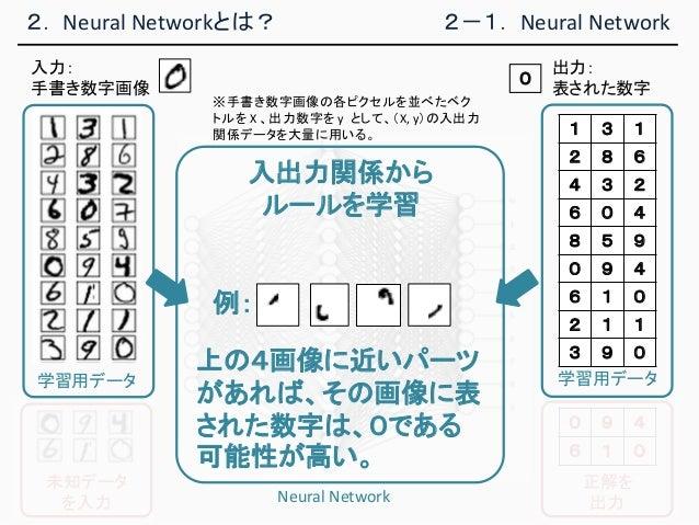 2. Neural Networkとは? 2-1. Neural Network 入力: 手書き数字画像 学習用データ 1 3 1 2 8 6 4 3 2 6 0 4 8 5 9 0 9 4 6 1 0 2 1 1 3 9 0 Neural N...